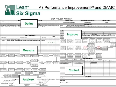 lean six sigma report template 29 images of lean six sigma a3 template infovia net