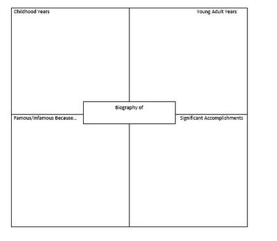 four square writing templates classroom social studies