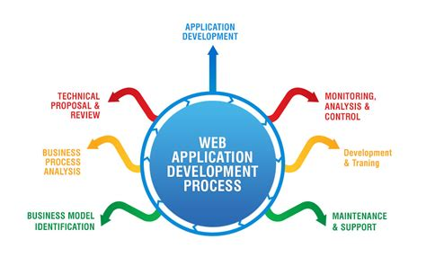 real time web application development with asp net signalr docker and azure books web apps business technologies