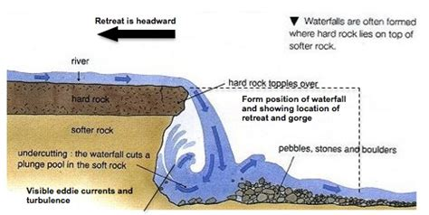 waterfall cross section river landforms the british geographer