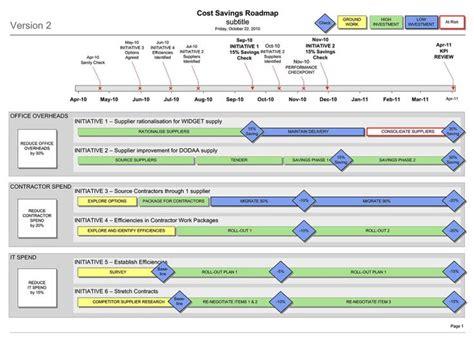 ms visio cost cost savings efficiency workstream roadmap visio