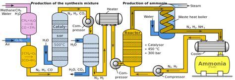 haber bosch process diagram the haber process home