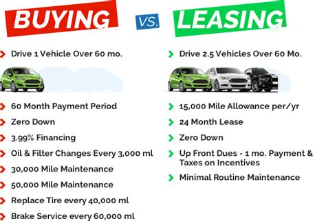 leasing a house vs buying compare car insurance compare auto lease vs buy calculator