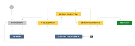 software development workflow diagram jira study nested workflows michael mcneil