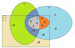 A Gambarlah Diagram Venn Dari Keterangan Tersebut B Tentukan Banyak Siswa Dalam Kelas Tersebut