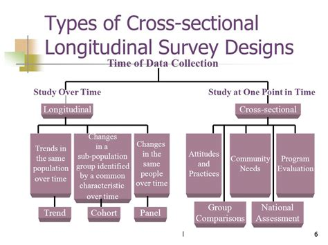 types of cross sections survey designs educ 640 dr william m bauer ppt video
