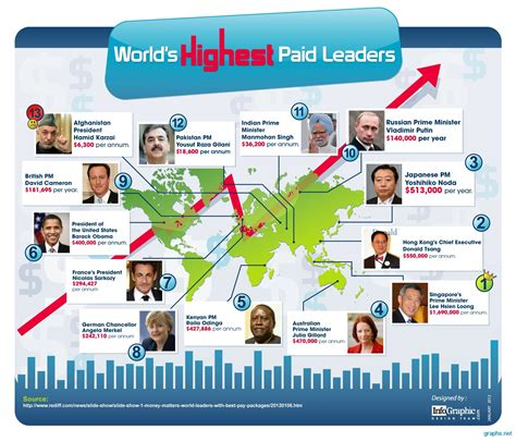 world leadership how societies become leaders and what future leading societies will look like books highest paid leaders in the world infographics graphs net
