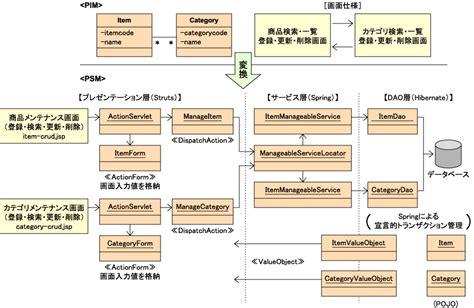 java design pattern cheatsheet ondeweb object oriented javascript exle phpsourcecode net