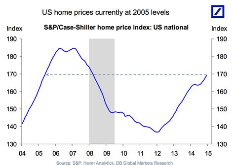 us housing market 8 reasons why the us housing market comeback is far from
