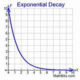 Decreasing Exponential Function Graph   300 x 300 jpeg 22kB