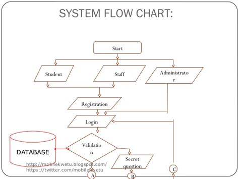 system flowchart exles enhanced intelligent tutoring system with mobile support