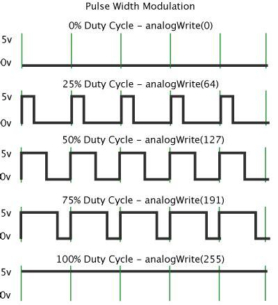 code arduino pwm arduino pwm