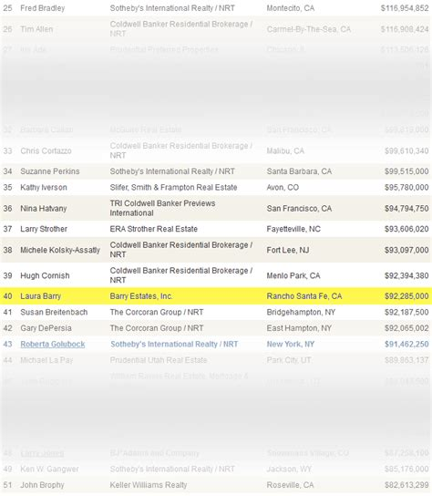 Wall Journal Mba Rankings 2013 by Wall Journal 2009 The Real Estate Top 400 Ranked