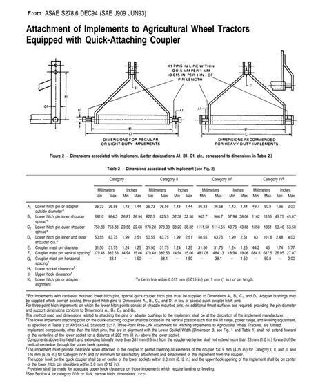 3 point hitch dimensions diagram tractor implements category 1 vs category 0 tractor