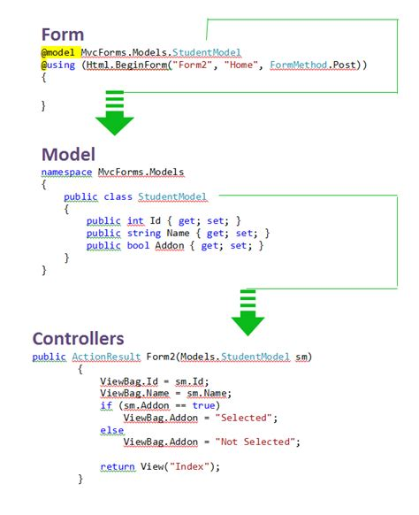 js mvc pattern jquery post form mvc phpsourcecode net