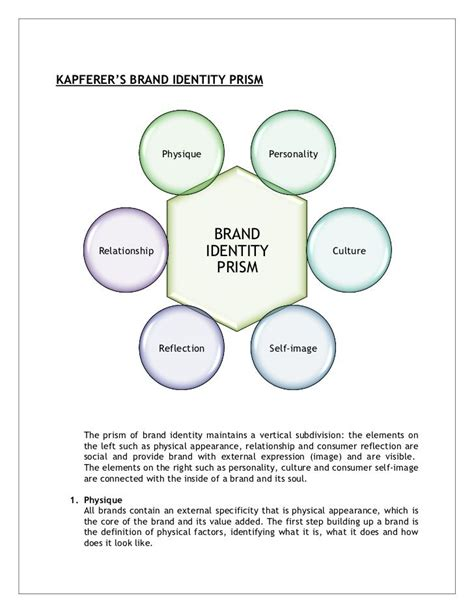 creating a brand identity 1780675623 kapferer s brand identity prism physique personality i branding bran