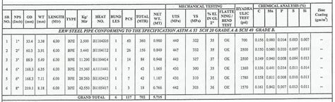 tata steel section tables tata ms round pipe weight chart tata ms pipe weight
