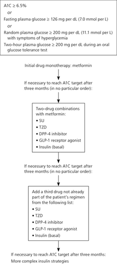 printable glucagon instructions management of blood glucose with noninsulin therapies in