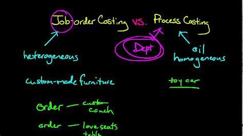 Pesanan No 15 by Order Costing Process Costing Retna Rindayani
