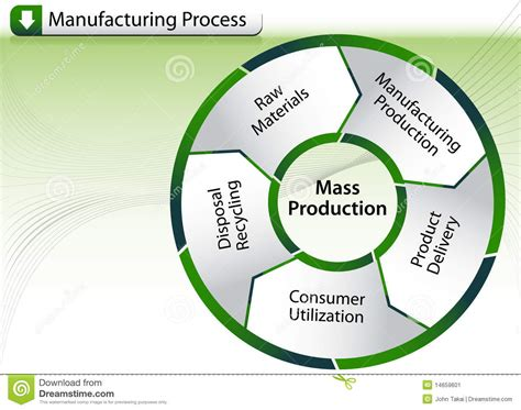 processes and design for manufacturing el wakil manufacturing process chart stock image image 14659601