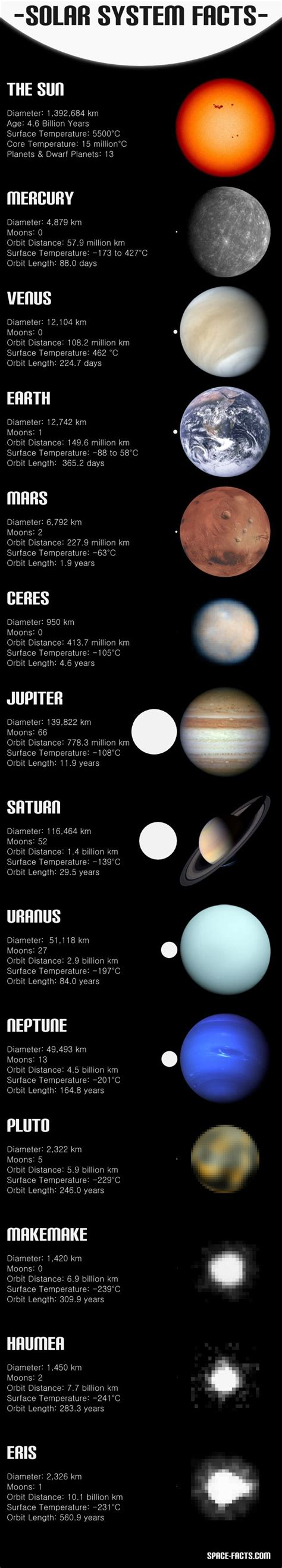 8 Facts On The Solar System by Solar System Facts 3rd Grade D A Well