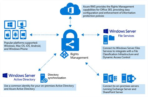 Office 365 Portal Ems Microsoft Ems Components Azure Rights Management Petri