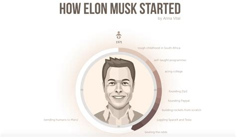 Job Resume Tips by How Did Elon Musk Become So Successful Infographic