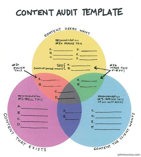 content marketing strategy template the handy dandy content audit template mccrory