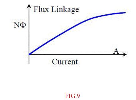 magnetic flux linkage inductor design of inductor in switched mode power supply systems non stop engineering