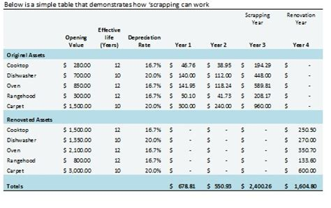 Tax Depreciation Tables by Depreciation Table Vertola
