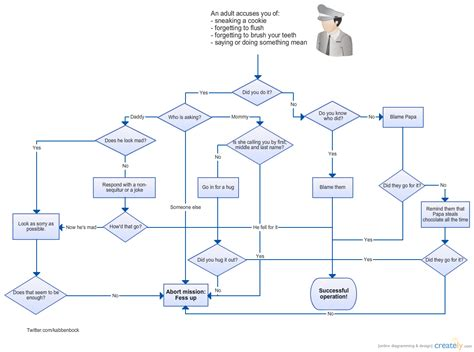 Decision Tree Template Visio by Kid Decision Tree Creately