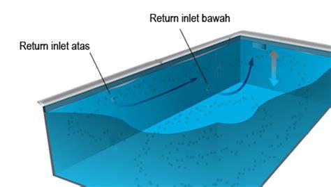 Pompa Air Kotor Mini tips sirkulasi kolam renang kontraktor kolam renang cv