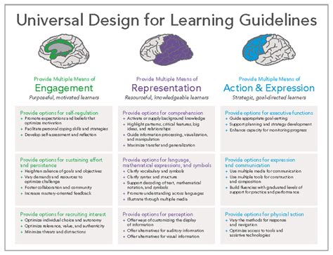 universal design for learning lesson plan template take a tour learn about universal design for learning