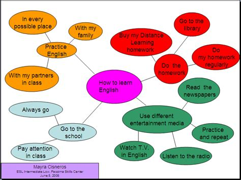 writing diagram mr bakin s esl classes cluster diagrams for writing