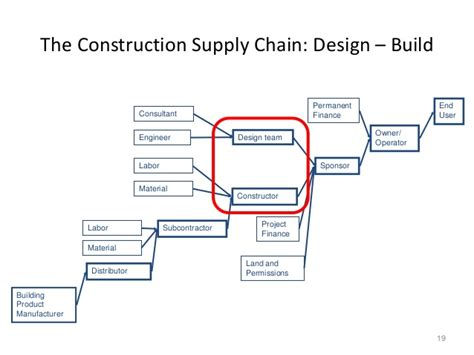 design and build subcontract cscm chapter 1 construction supply chain management