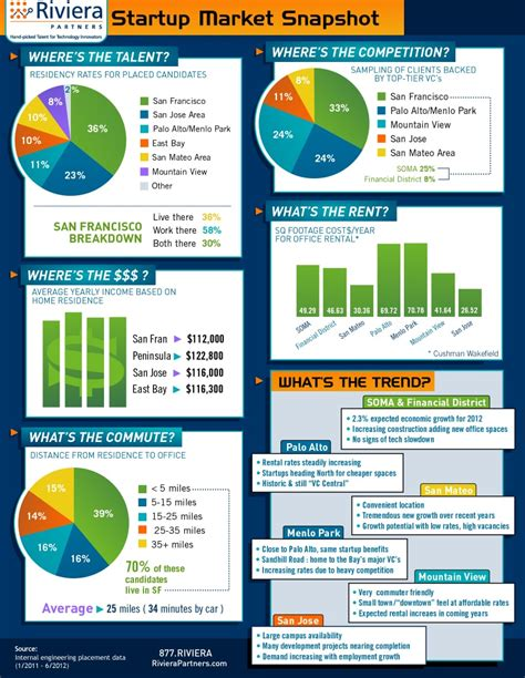Value Of Mba In Silicon Valley by Best Place In Silicon Valley For Your Next Startup