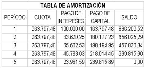 tabla de prstamos a jubilados fondo de beneficios evaluaci 243 n econ 243 mica y financiera de proyectos p 225 gina 3