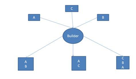 builder pattern in java wiki applying creational design patterns in java blog oracle