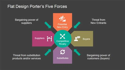 Porters Five Forces Powerpoint Diagram Slidemodel Five Forces Model Ppt