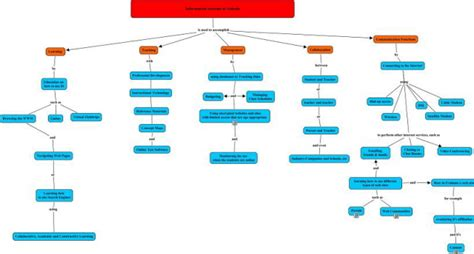 education ish concept map takes 2 3 intro to texts computer information systems in education chapter 2