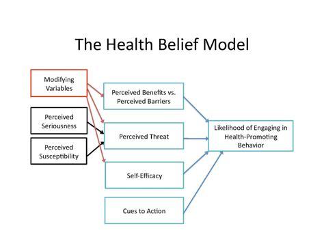 Health Model Health Belief Model