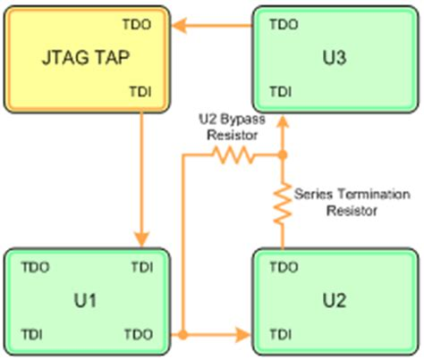 series termination resistor jtag bypass boundary scan devices