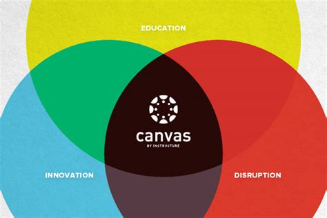 canva instructure luoa instructure seterms com