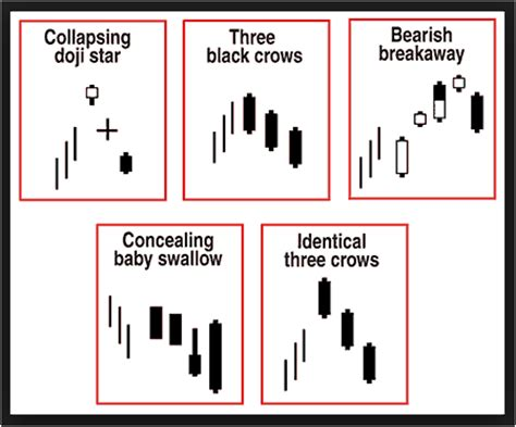 candlestick pattern encyclopedia bulkowski candlestick patterns best settings forex holy
