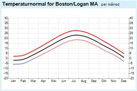 boston temperature yr weather statistics for boston massachusetts united