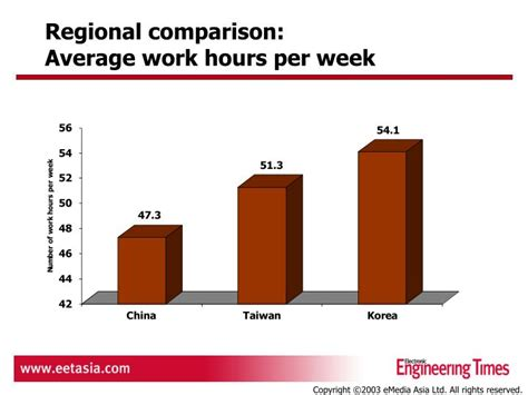 Average Working Time Before Mba by Ppt Regional Comparison Average Annual Base Salary