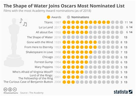 list of actors with the most oscar nominations chart the shape of water joins oscars most nominated list