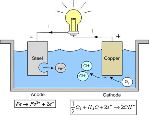 led cathode definition corrosion of metals