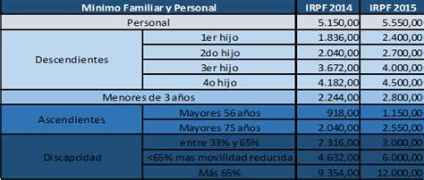 renta 2016 mnimo personal apuntes fiscales contables y econ 243 micos campa 209 a irpf