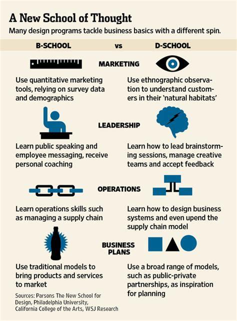 design thinking in schools d schools vs b schools new school of thought realign